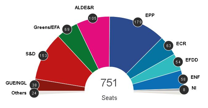 How Many Seats Each Party Won In European Parliament Elections?  How Many Seats Each Party Won In European Parliament Elections? how many seats each party won in european parliament elections