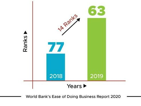 India Becomes One Of The Top 10 Improvers In Ease of Doing Business  India Becomes One Of The Top 10 Improvers In Ease of Doing Business 1576848717 795 india becomes one of the top 10 improvers in ease of doing business