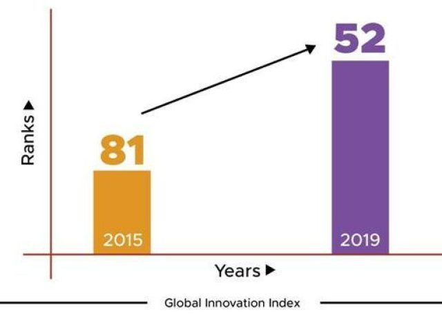 India's Rank In Global Innovation Index Has Improved From 81 To 52 – Learn More  India's Rank In Global Innovation Index Has Improved From 81 To 52 – Learn More 1577458315 336 indias rank in global innovation index has improved from 81 to 52 learn more